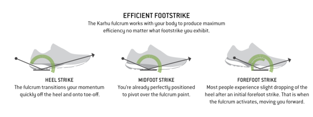 Diagram via Karhu.com showing Karhu Fulcrum Technology