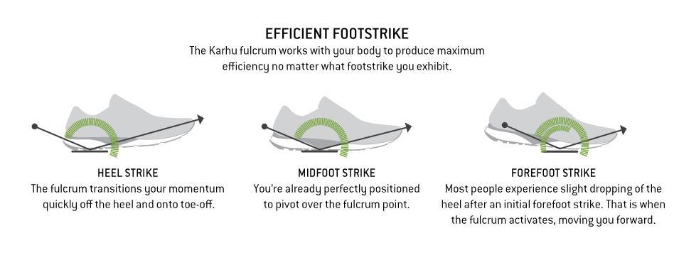 10-Karhu_Fulcrum_Efficient_Footstrike