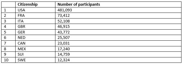 Table 1 –Number of participants by citizenship, top ten countries only
