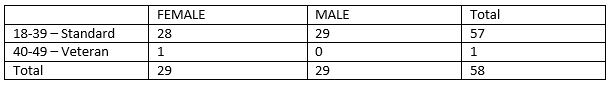 Table 3– Frequency counts of winners by gender and age category