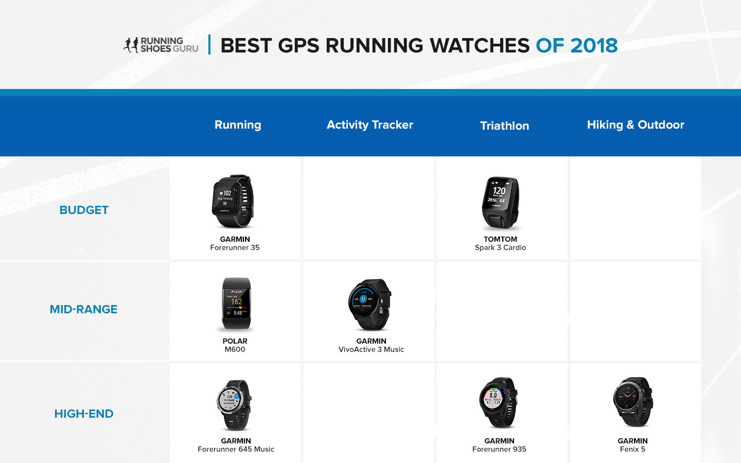 best gps running watches 2018 - running shoes guru