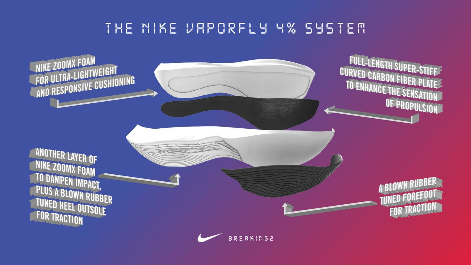 Nike 4 Percent