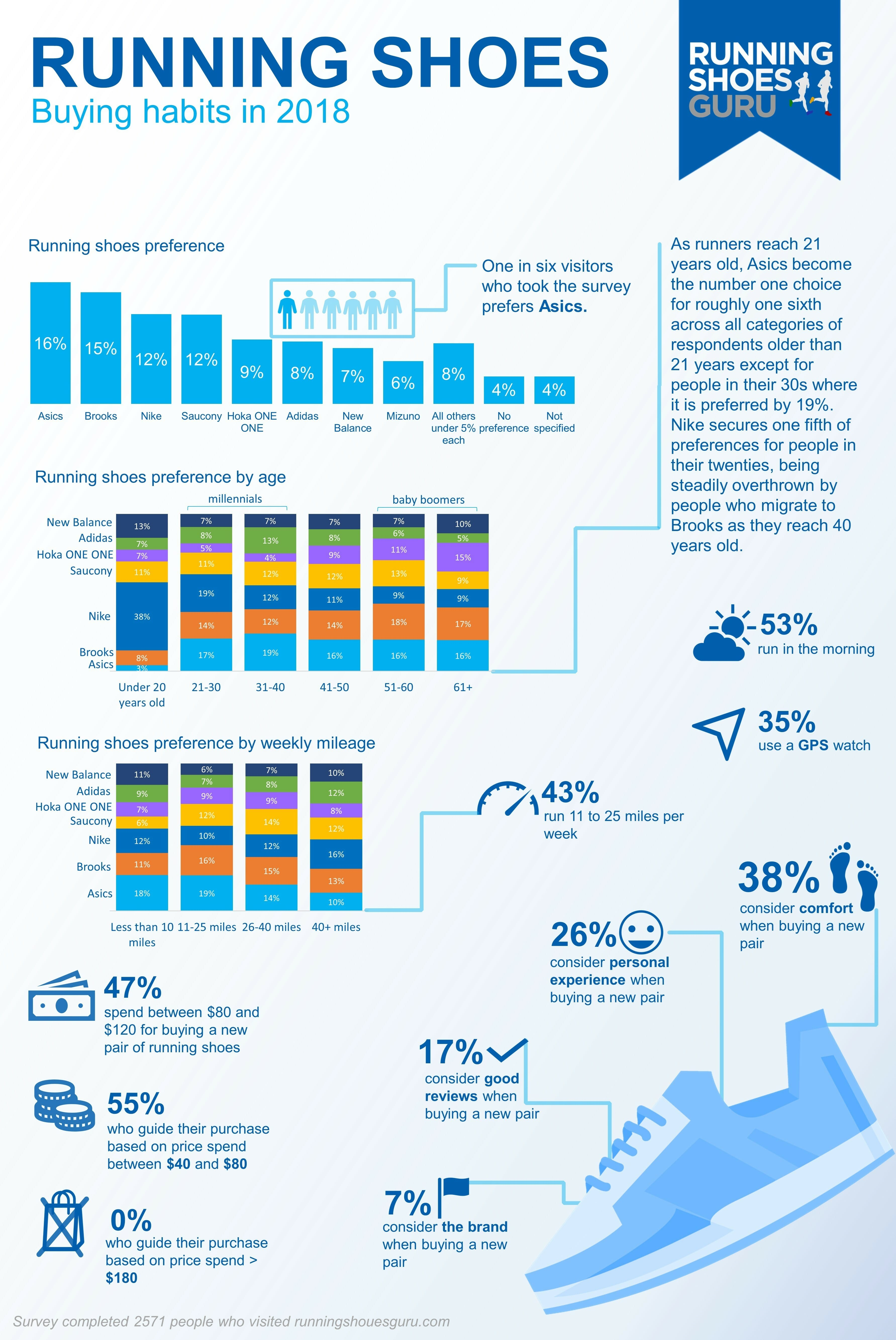 Running Shoes Guru Infographic - Survey v2