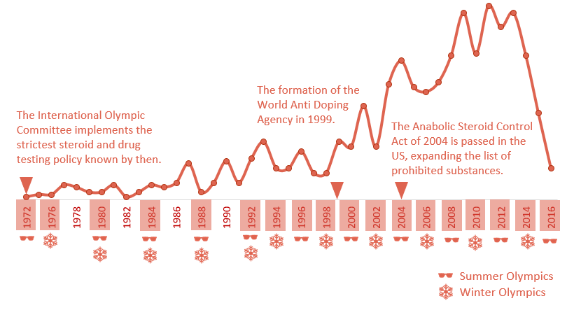 doping in athletics - timeline