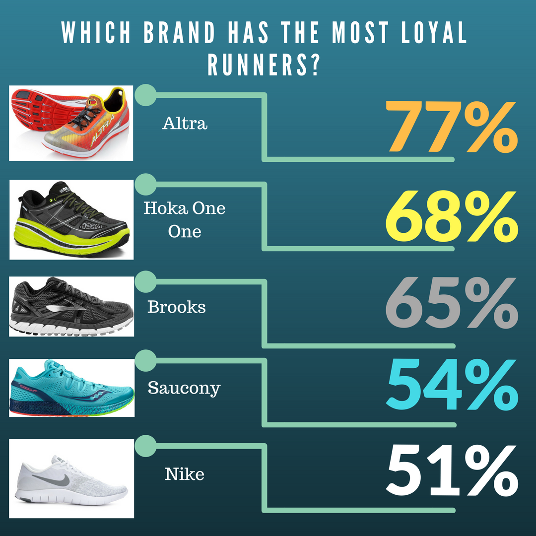 Altra Running Shoes with Highest Brand