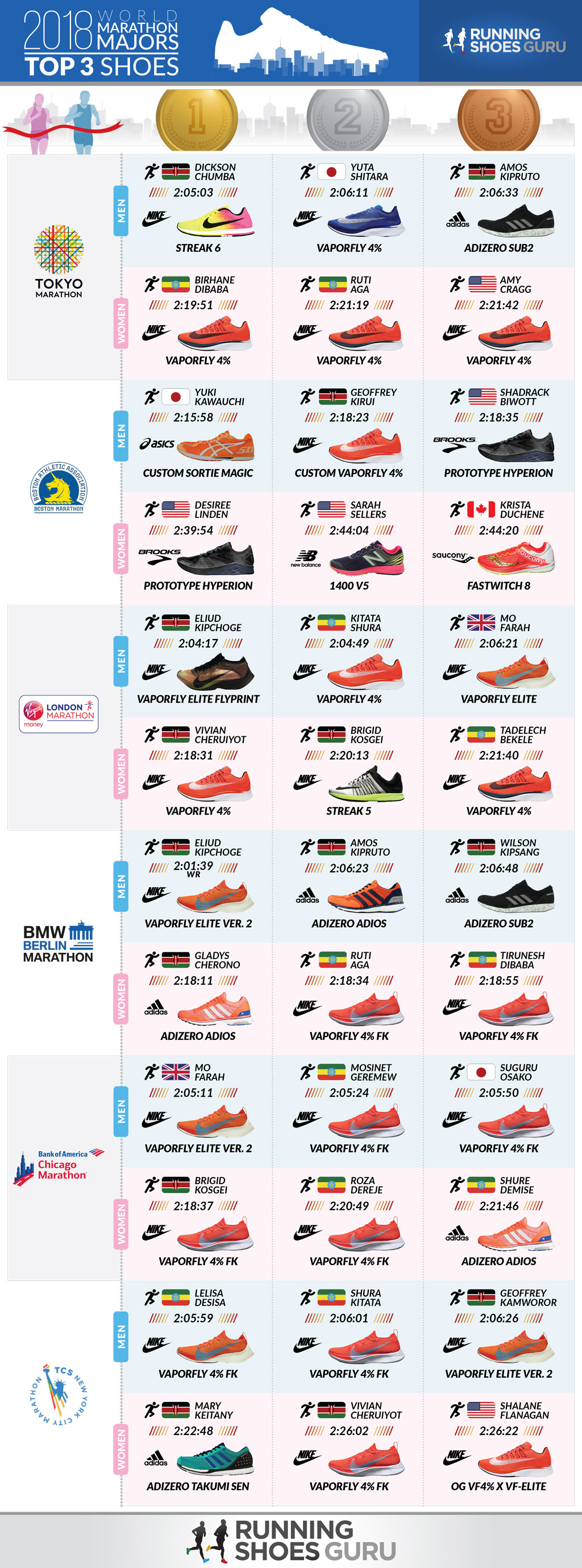 Shoes of the Winners of the 2018 World Marathon Majors (infographic)