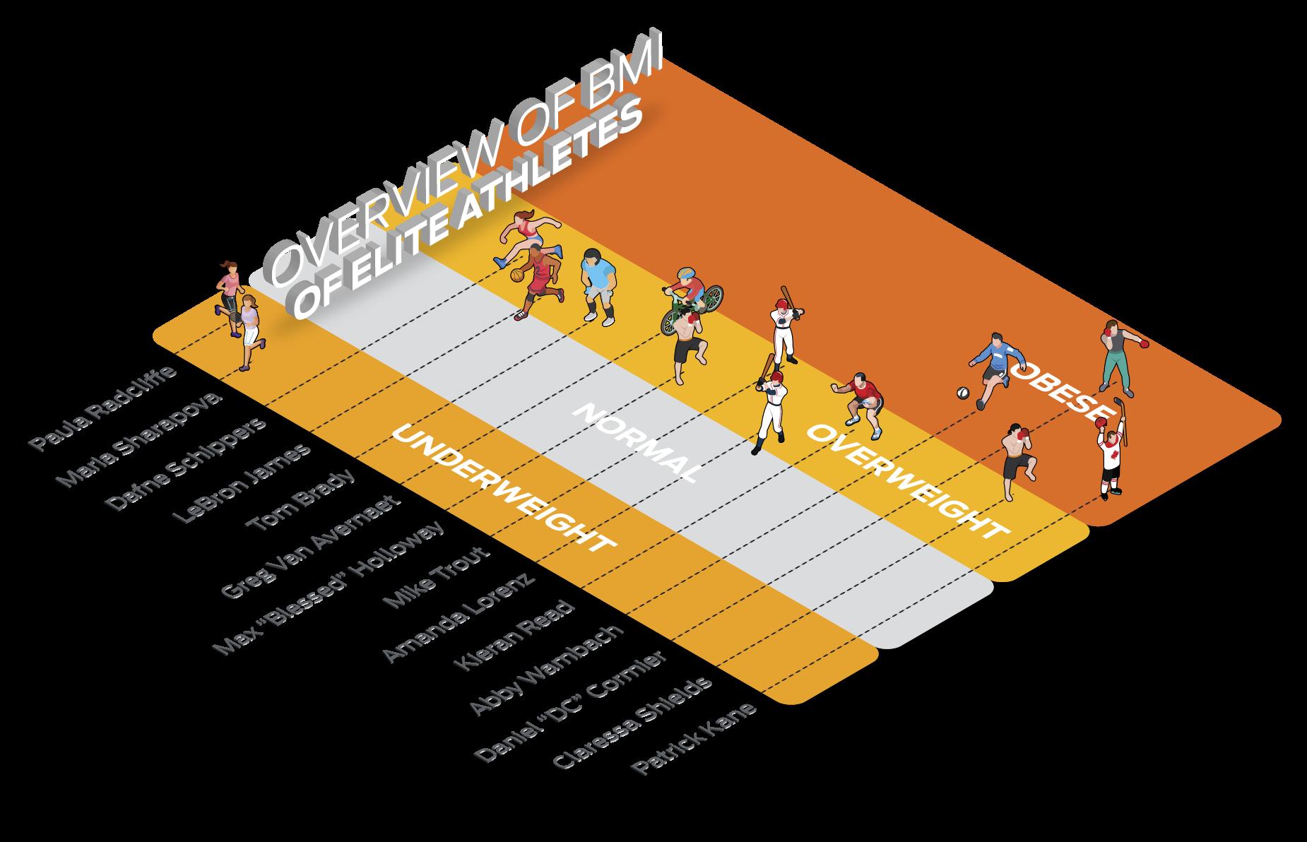 Overview of Elite Athlete's BMI