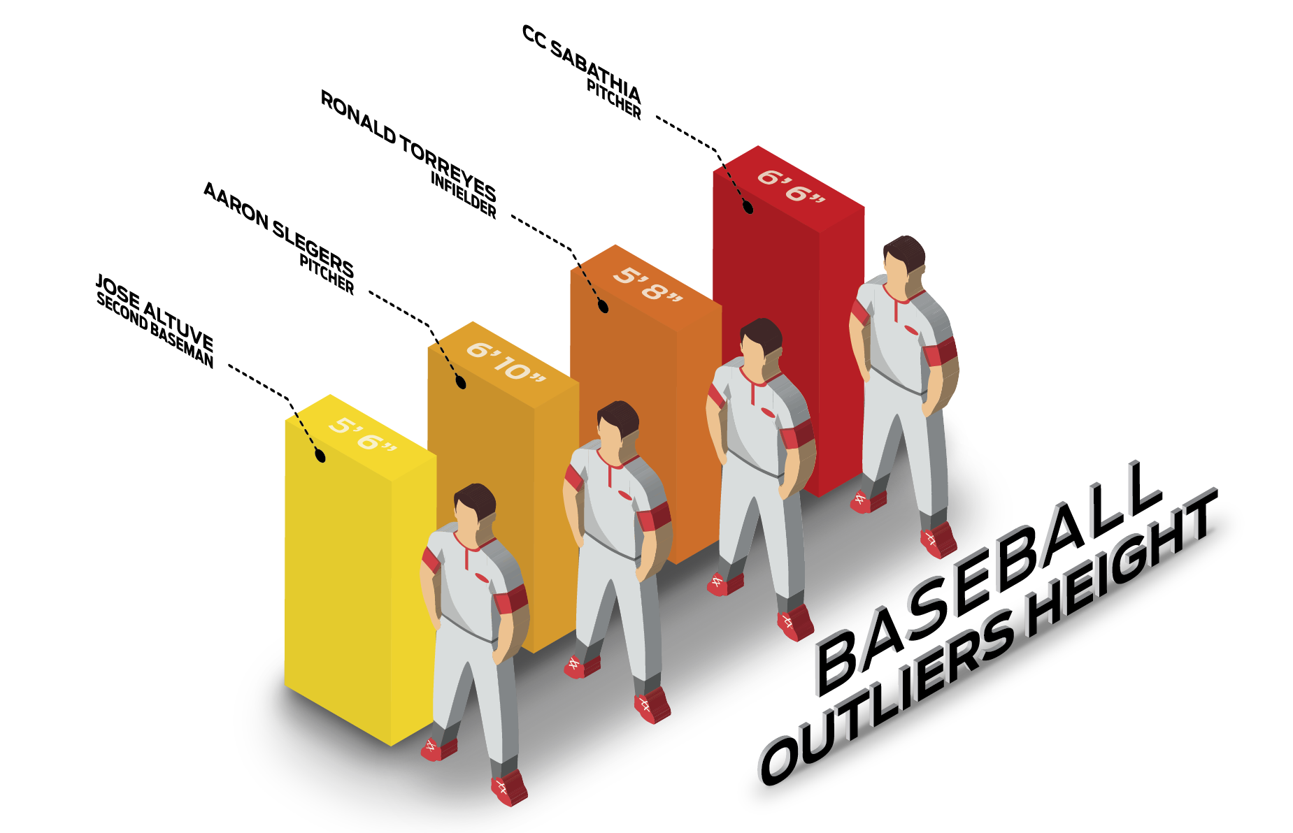 Baseball Player Height