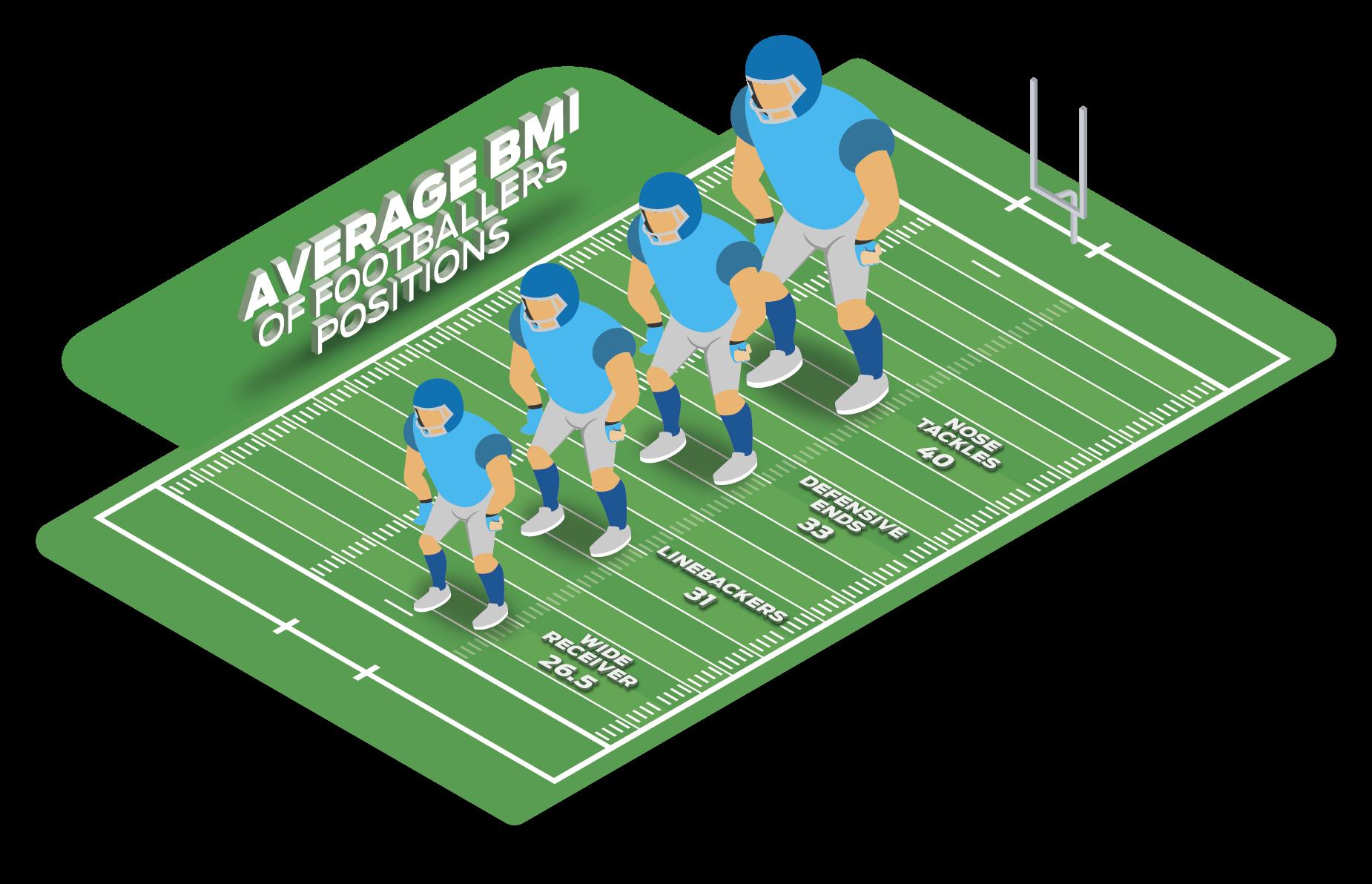 American Football BMI
