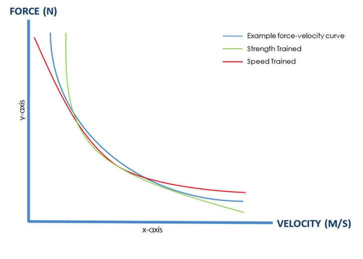 shifting force velocity curve