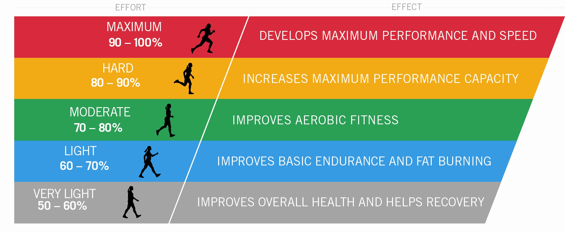 Heart rate zones infographic